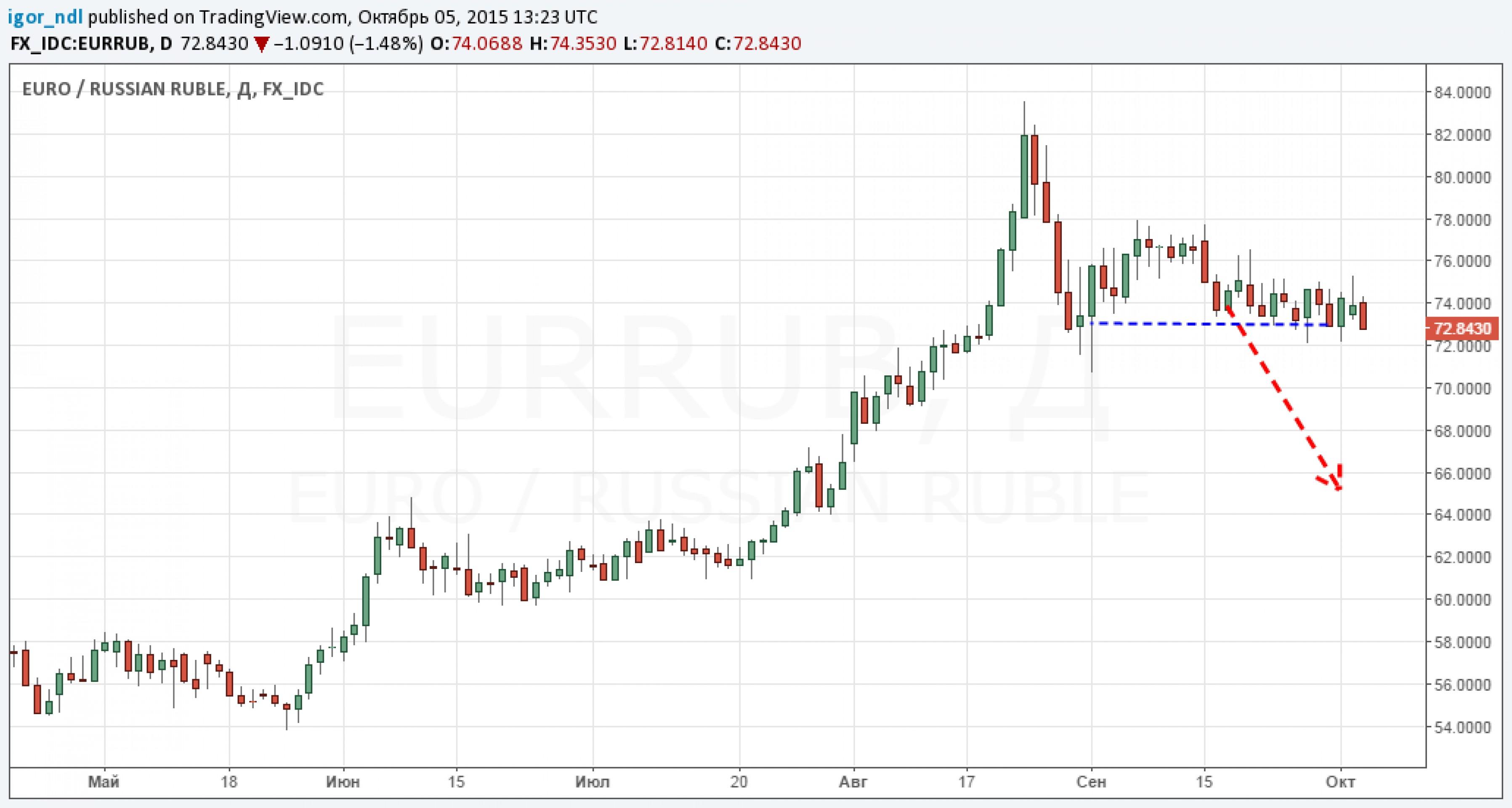 Рубль перешел в наступление. Надолго ли?