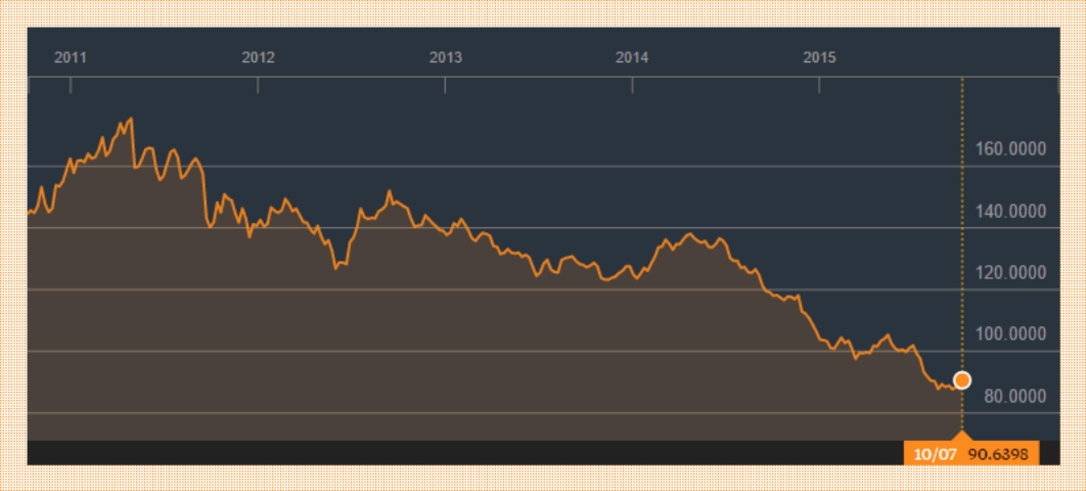 Крах сырьевых товаров: что дальше?