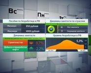 Россия: пособие по безработице и динамика занятости по отраслям