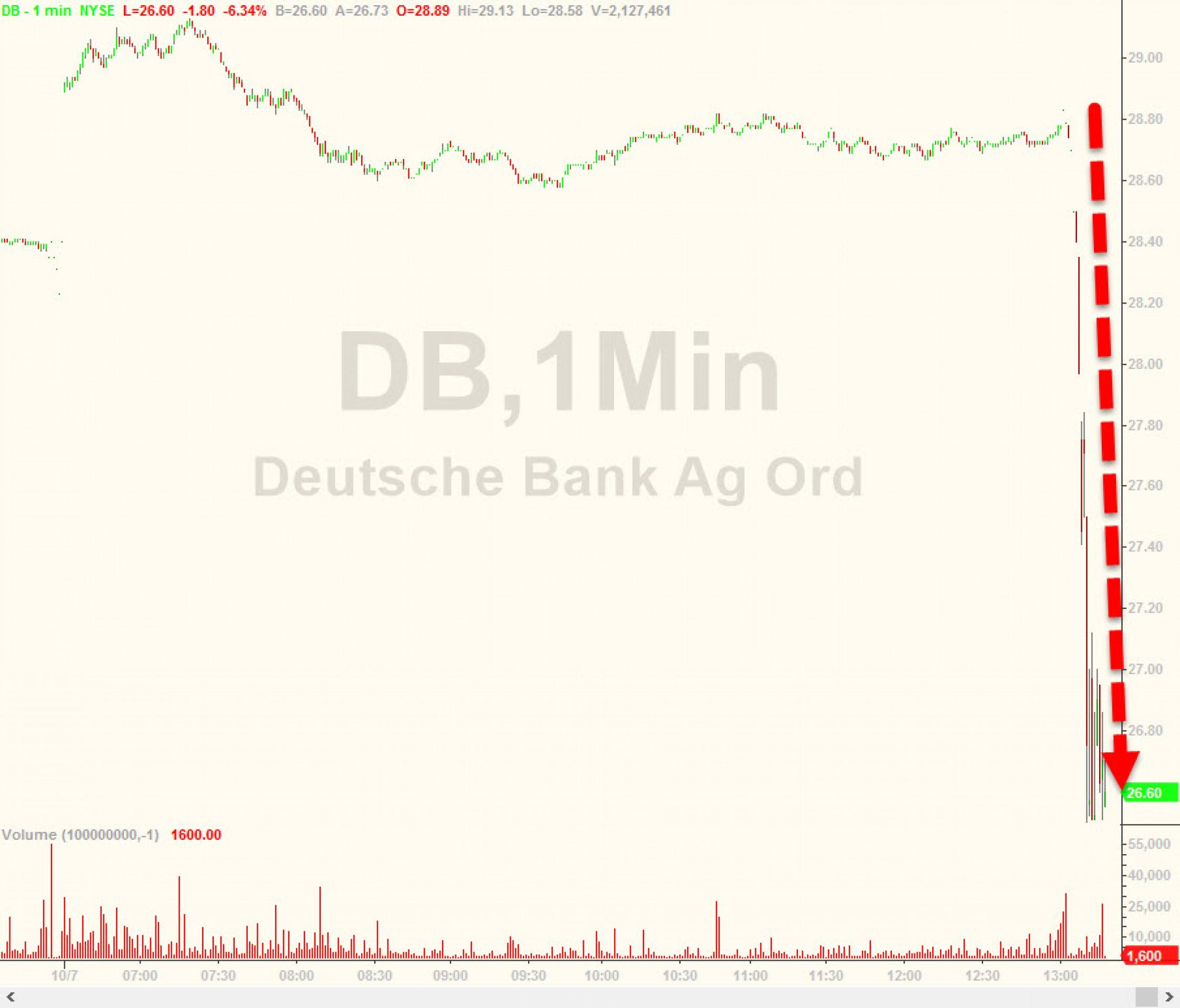 Почему Deutsche Bank так похож на Lehman?