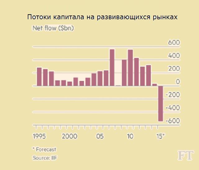 Саммерс: мировой экономике нужны серьезные перемены