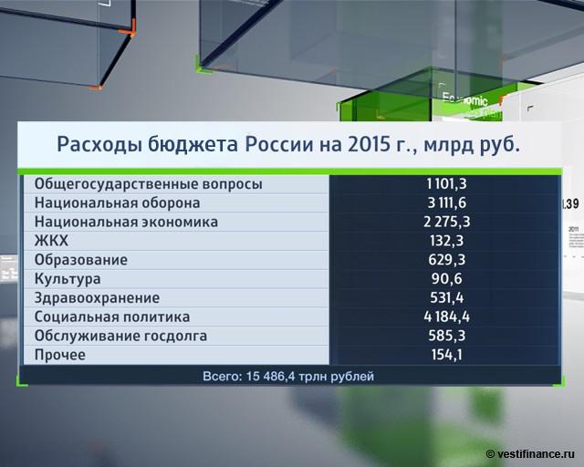 бюджет россии на 2007 в цифрах вид