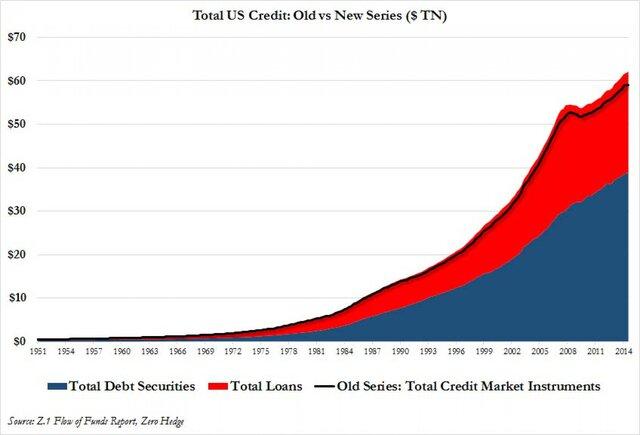 Общие долги США