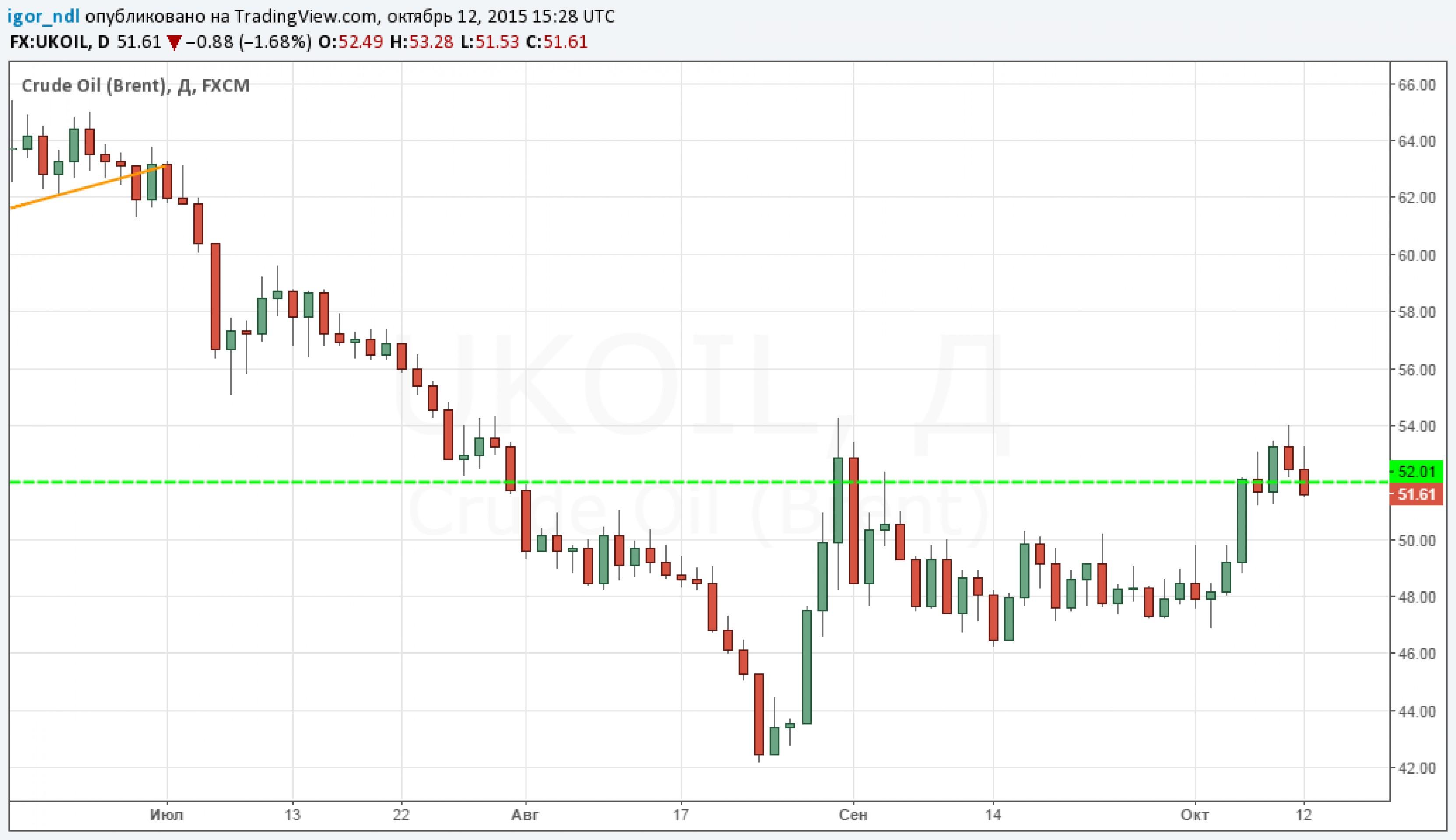 Рубль не хочет смотреть на падающую нефть