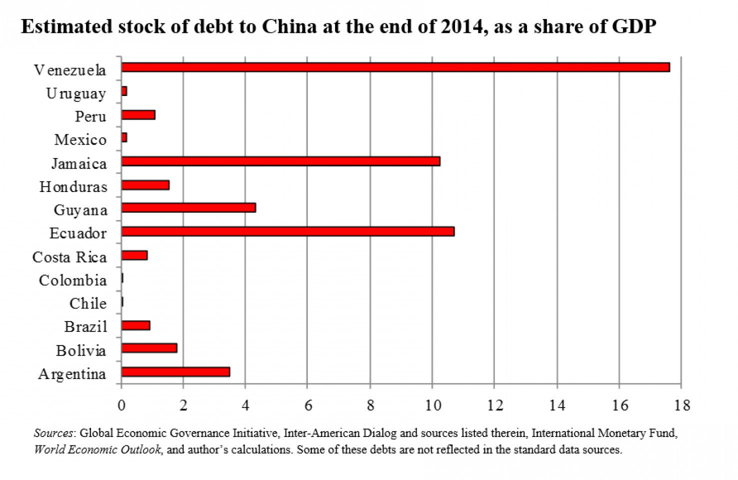 Щедрость Китая может стать причиной нового кризиса