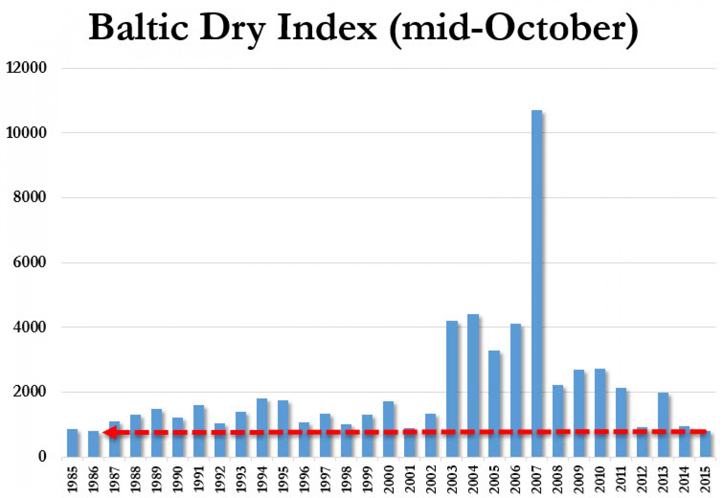 Стоимость морских перевозок на минимуме с 1986 года
