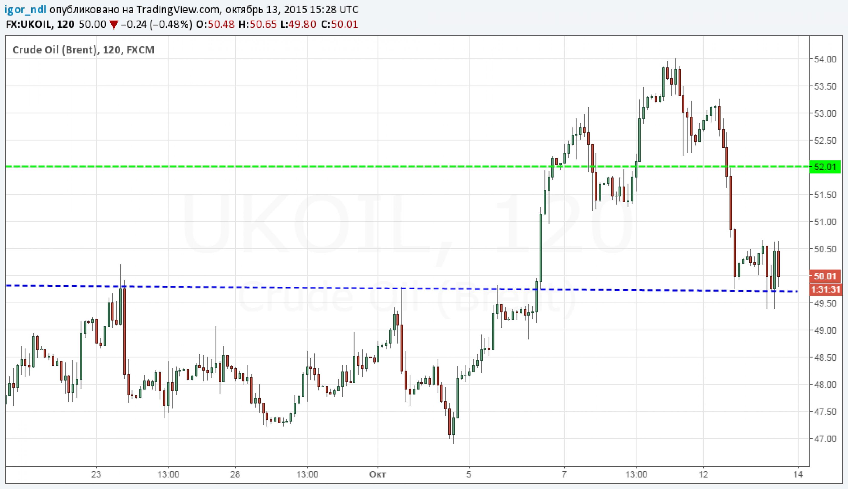 Рубль и нефть: на распутье