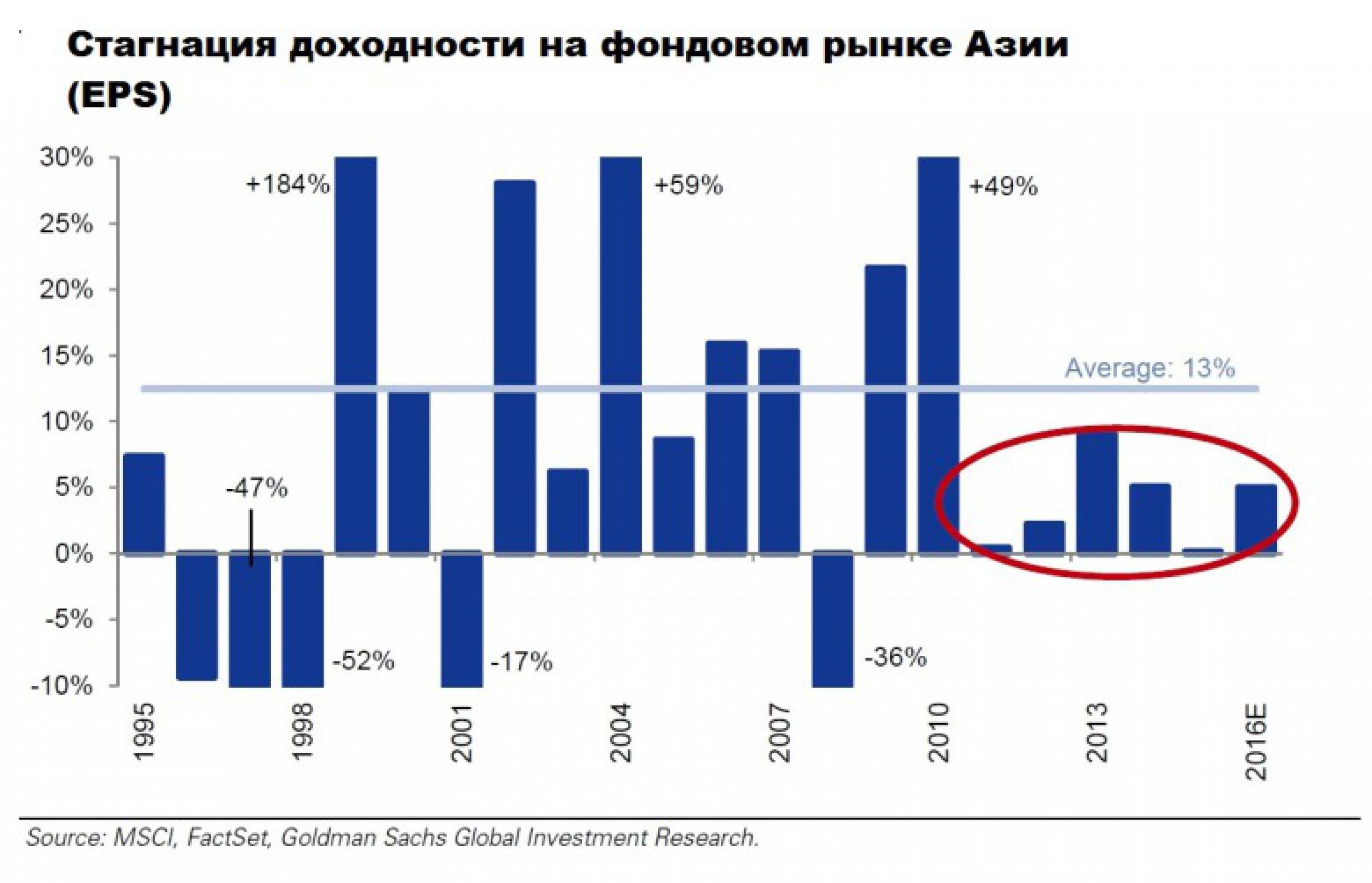Goldman Sachs: мир накрыла третья волна кризиса