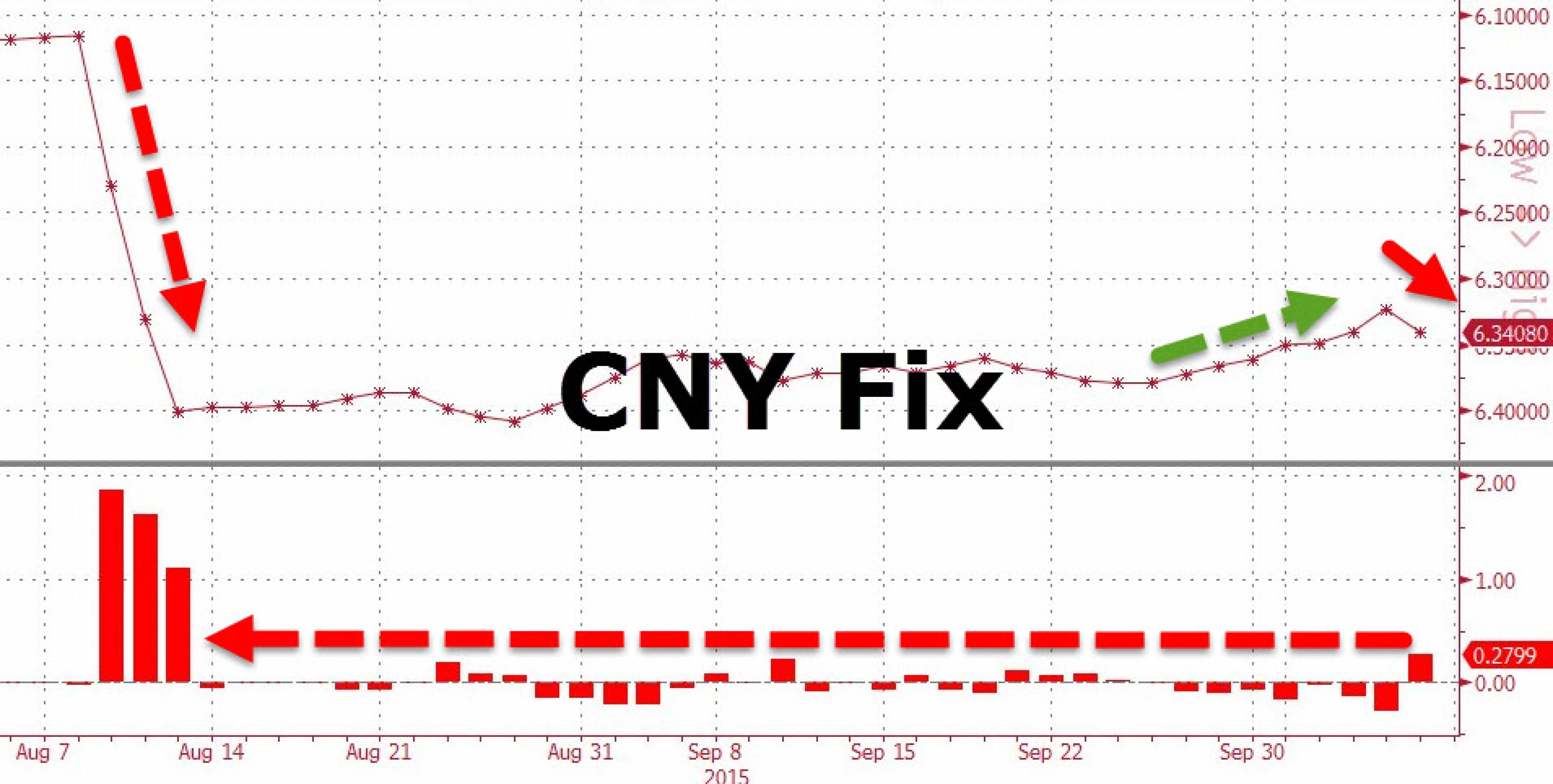 ЦБ Китая снова сильно ослабил юань