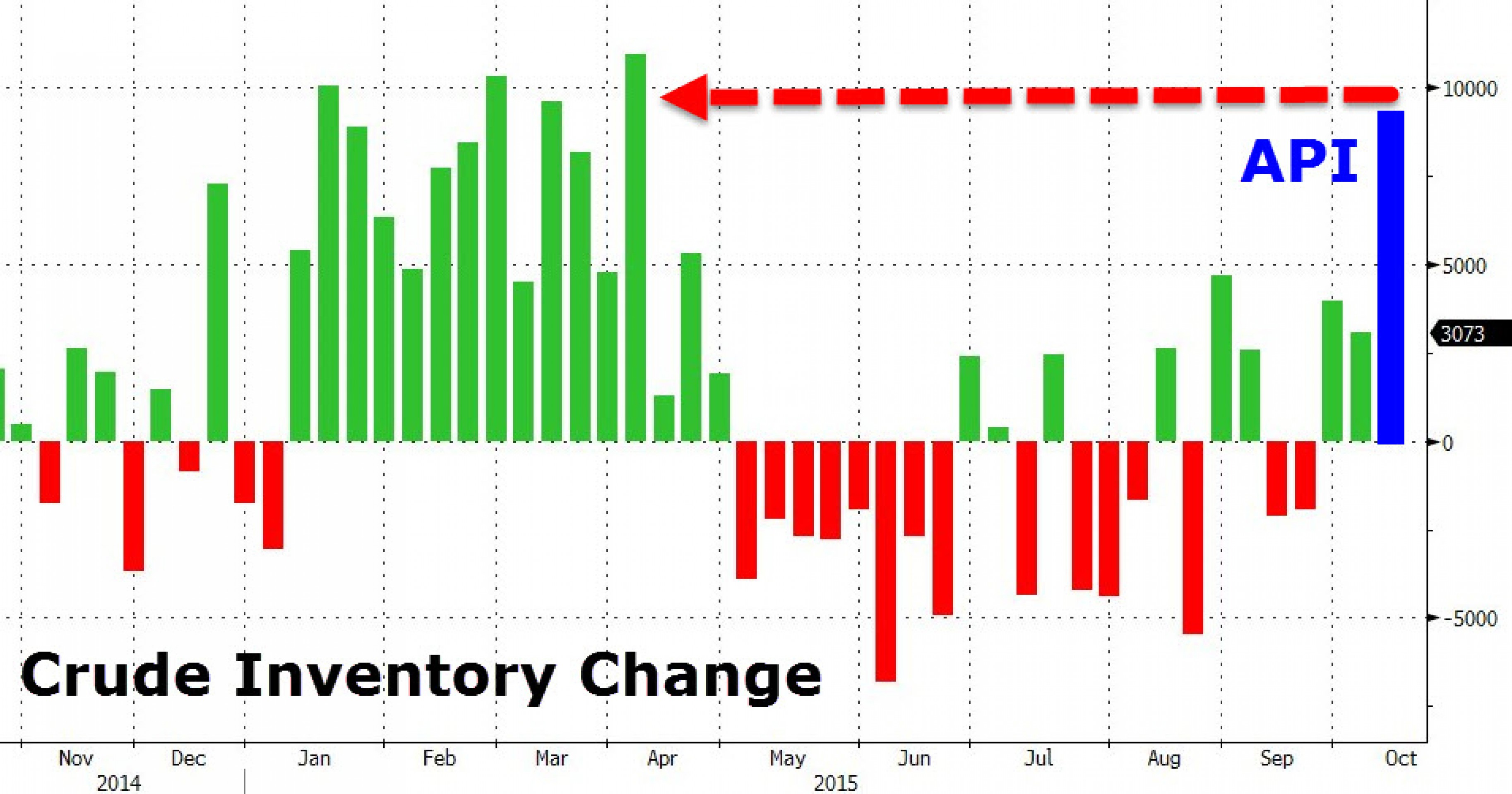 Максимальный рост запасов не смог уронить нефть