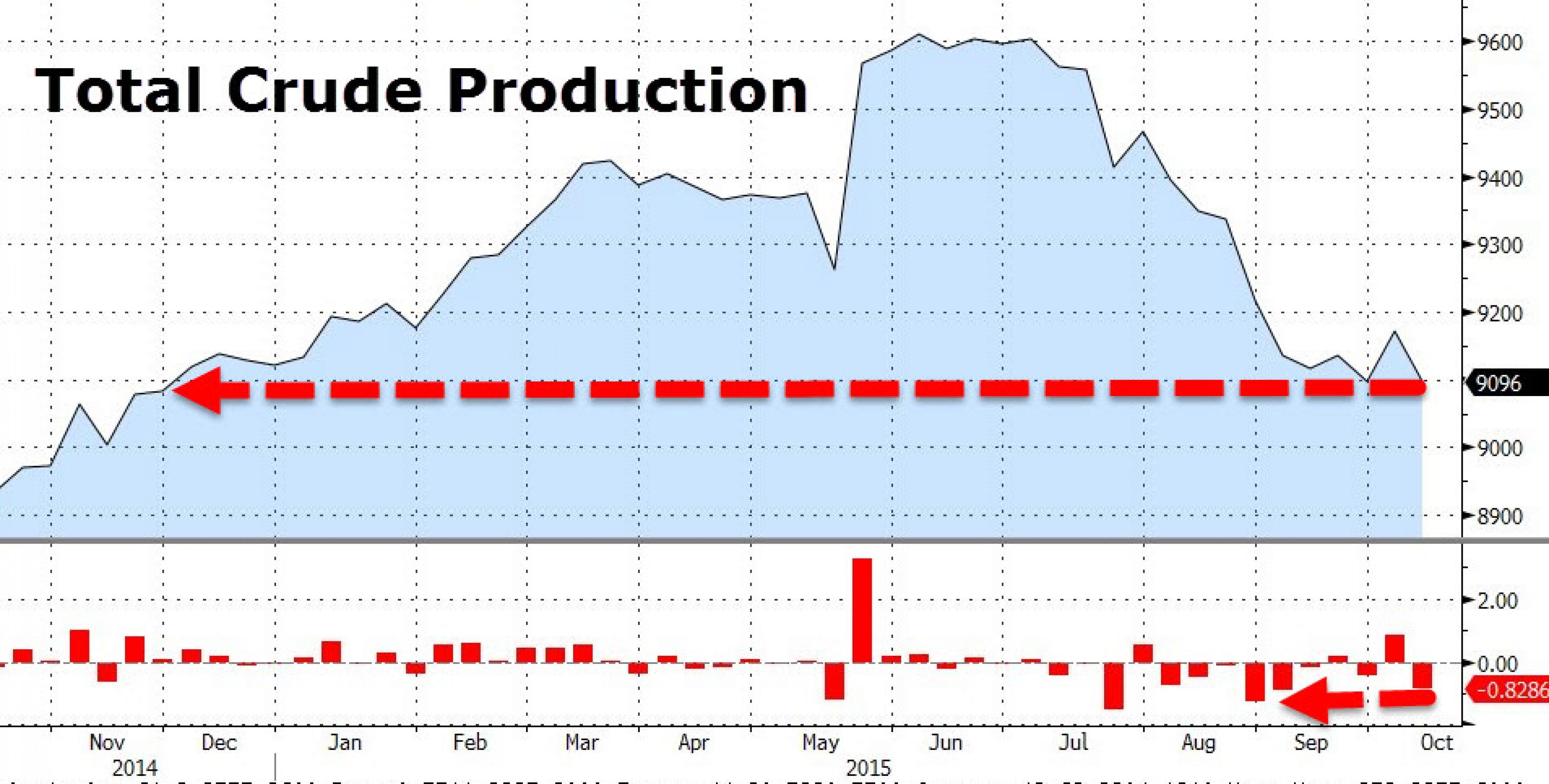 Нефть в США: добыча на минимуме, запасы на максимуме