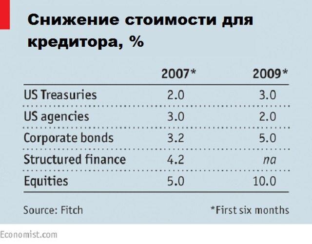 Залоговый дисконт для запасов