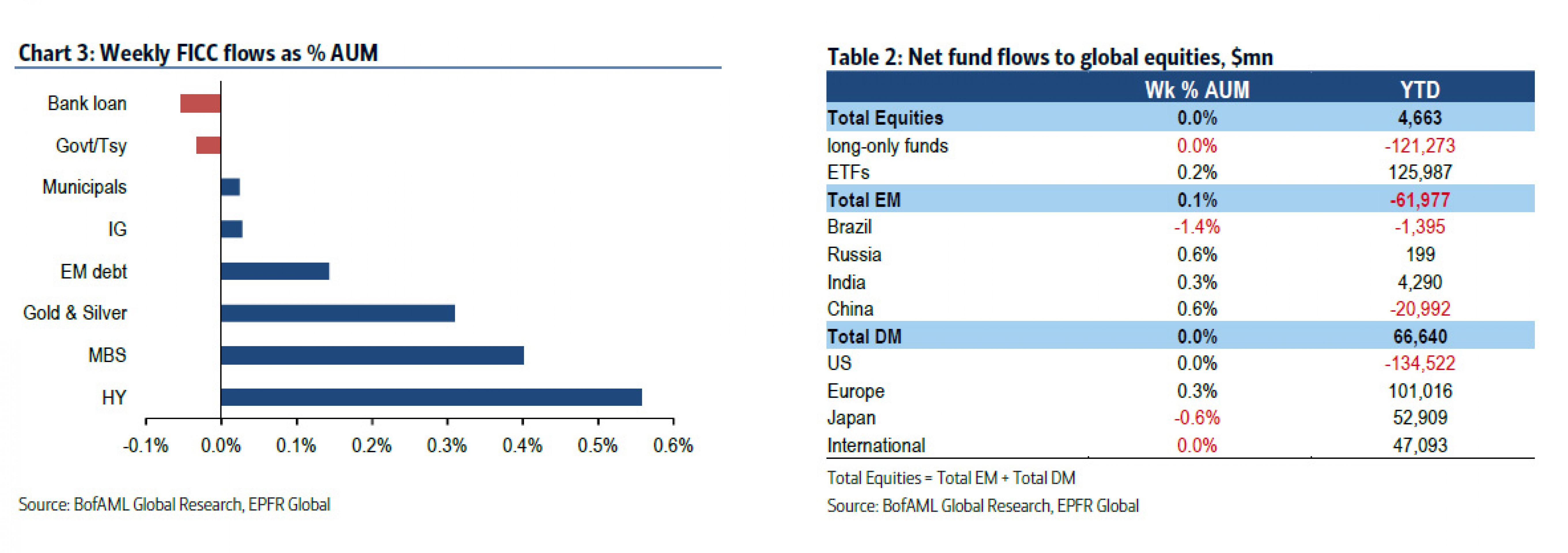 Бегство в мусор: капитал стремится в рисковые активы
