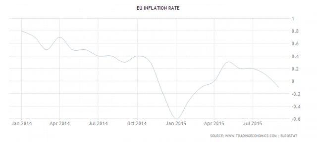 Инфляция в Европе