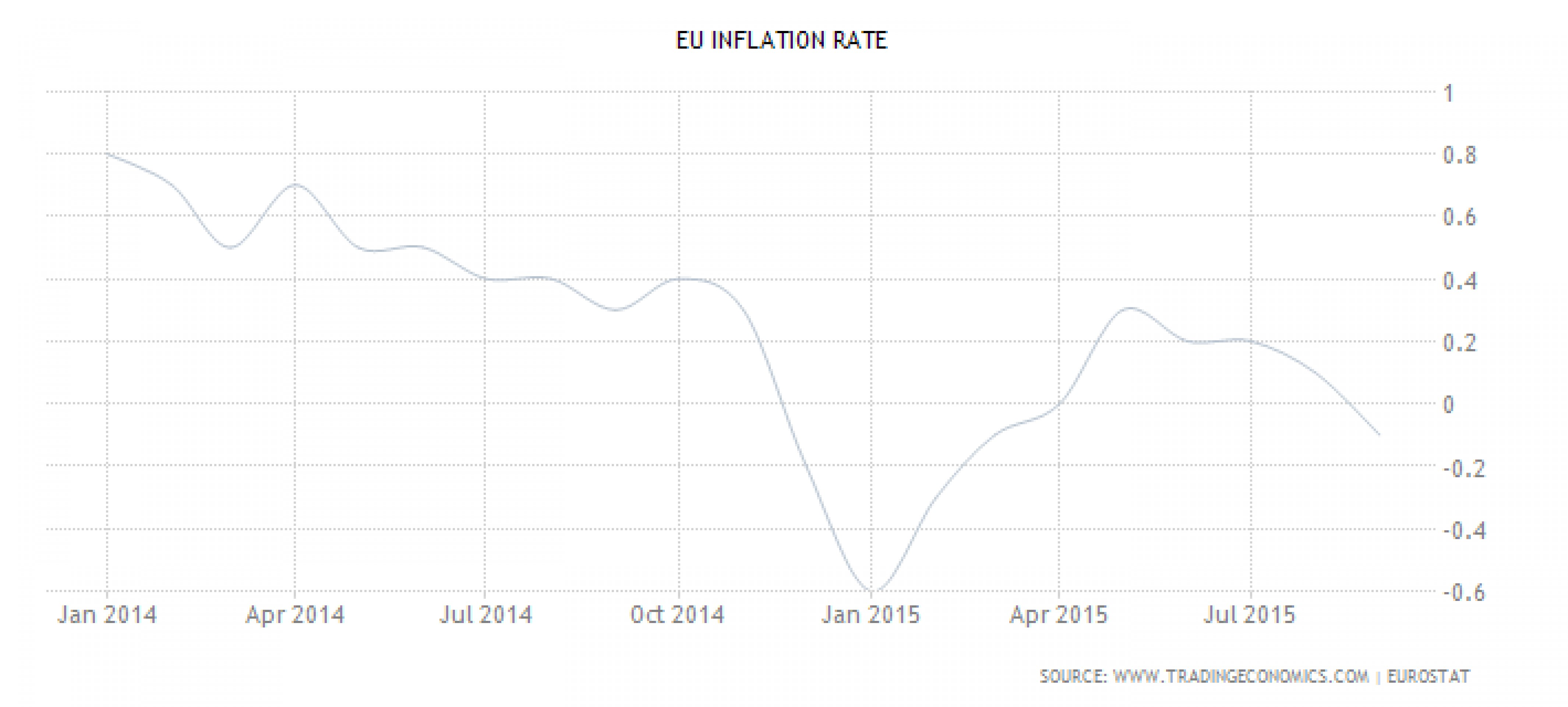 Как ЕЦБ украсит свою QE?