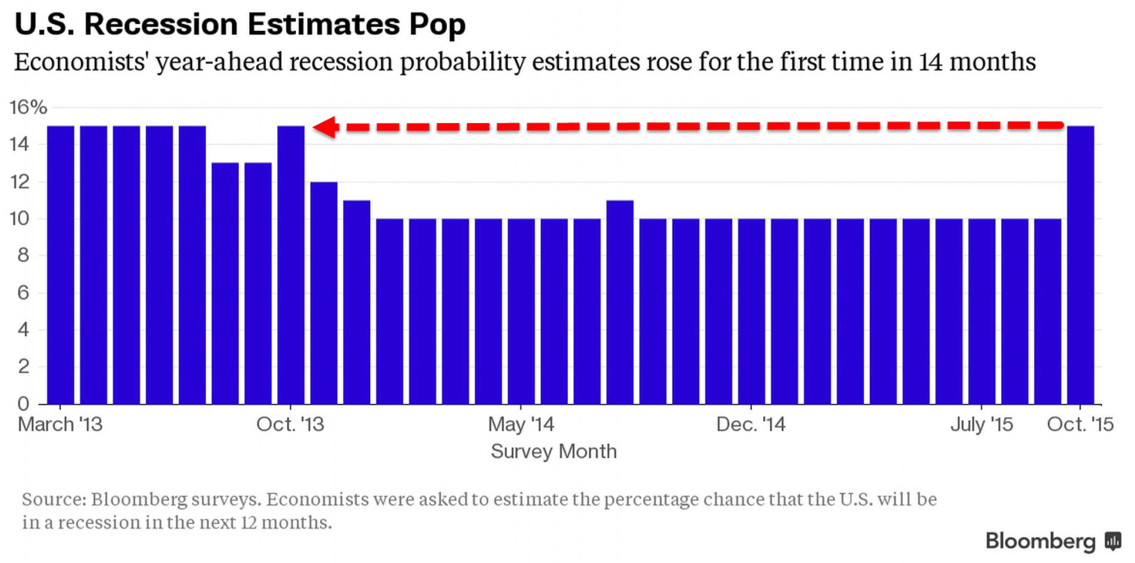Экономисты еще ждут от ФРС решительных действий