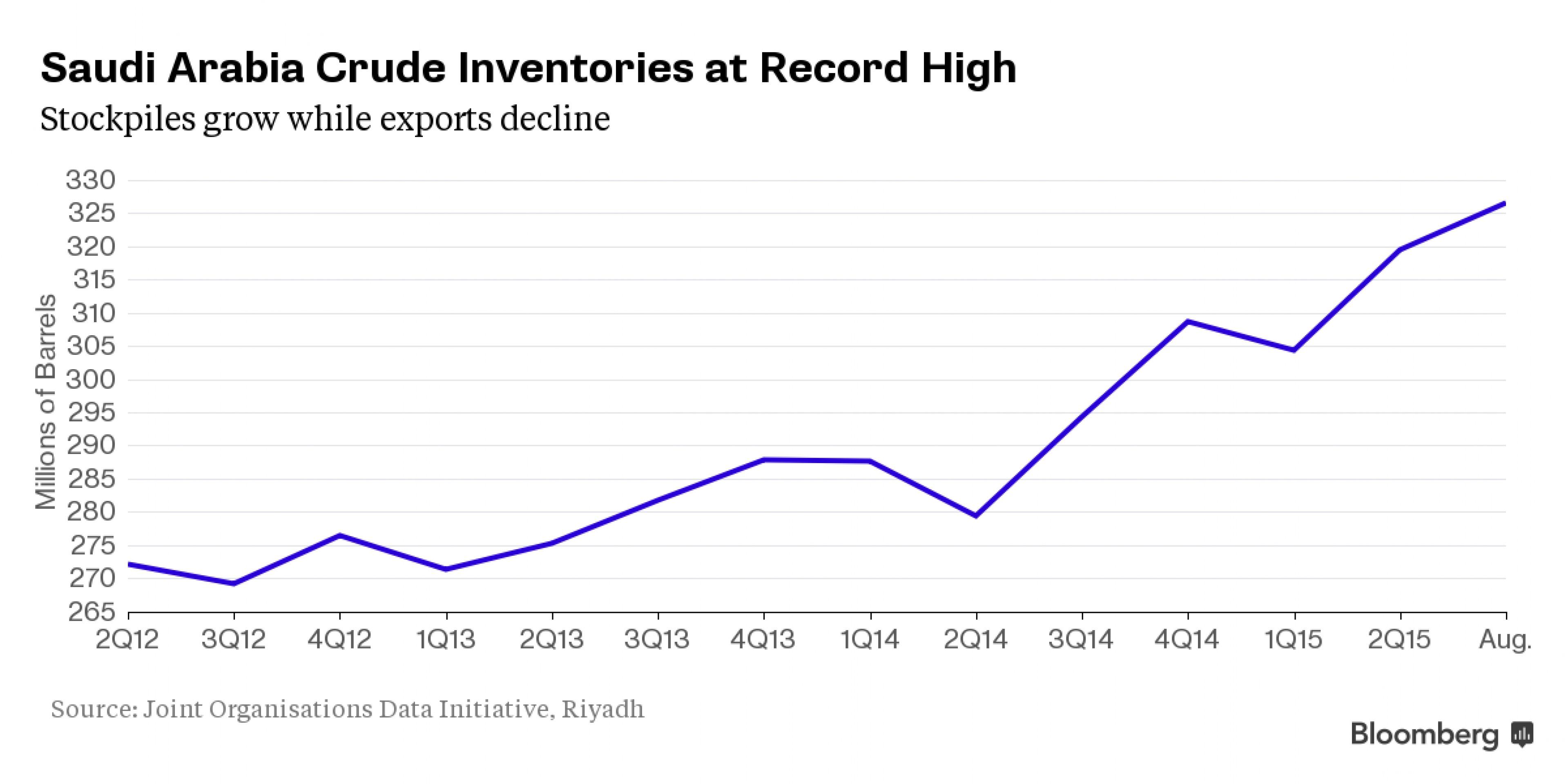 Саудиты сидят на рекордном объеме запасов нефти