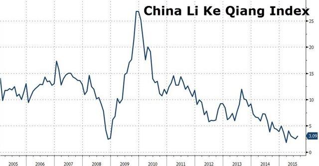 Индекс Ли Кэцяна
