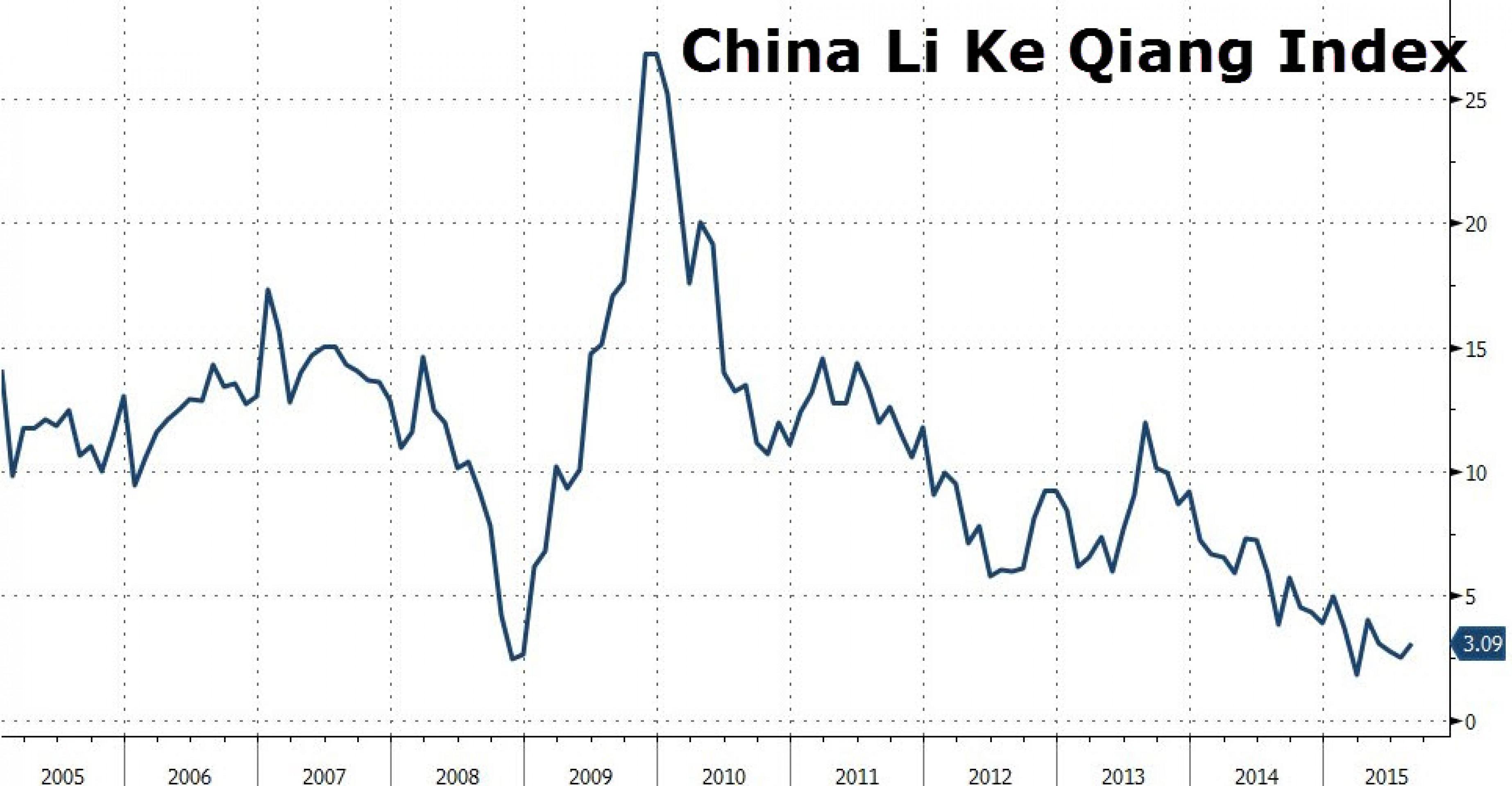 Реальная экономика Китая вернулась к темпам 1999 г.