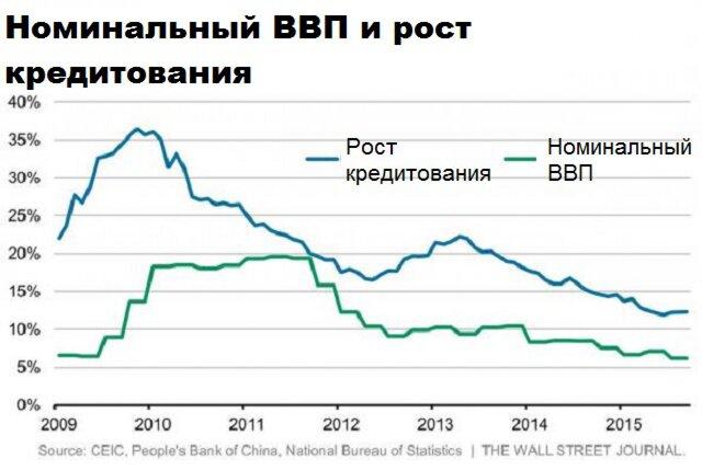 ВВП и кредитование
