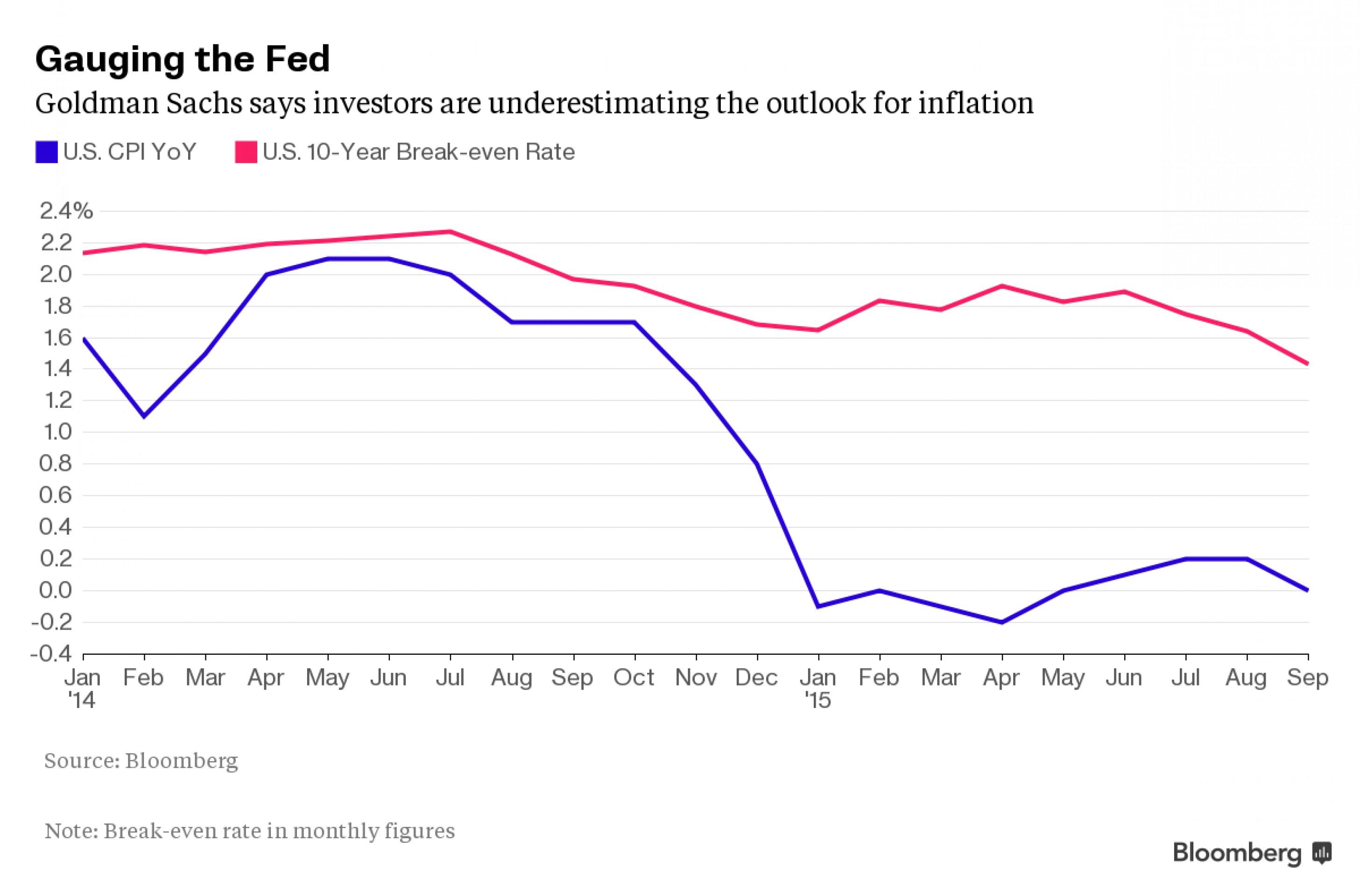 Goldman: рынок напрасно недооценивает инфляцию в США