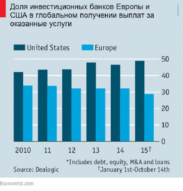 Доли банков Европы и США