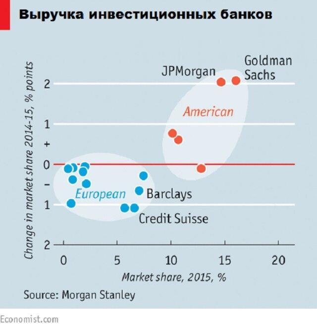 Выручка инвестиционных банков