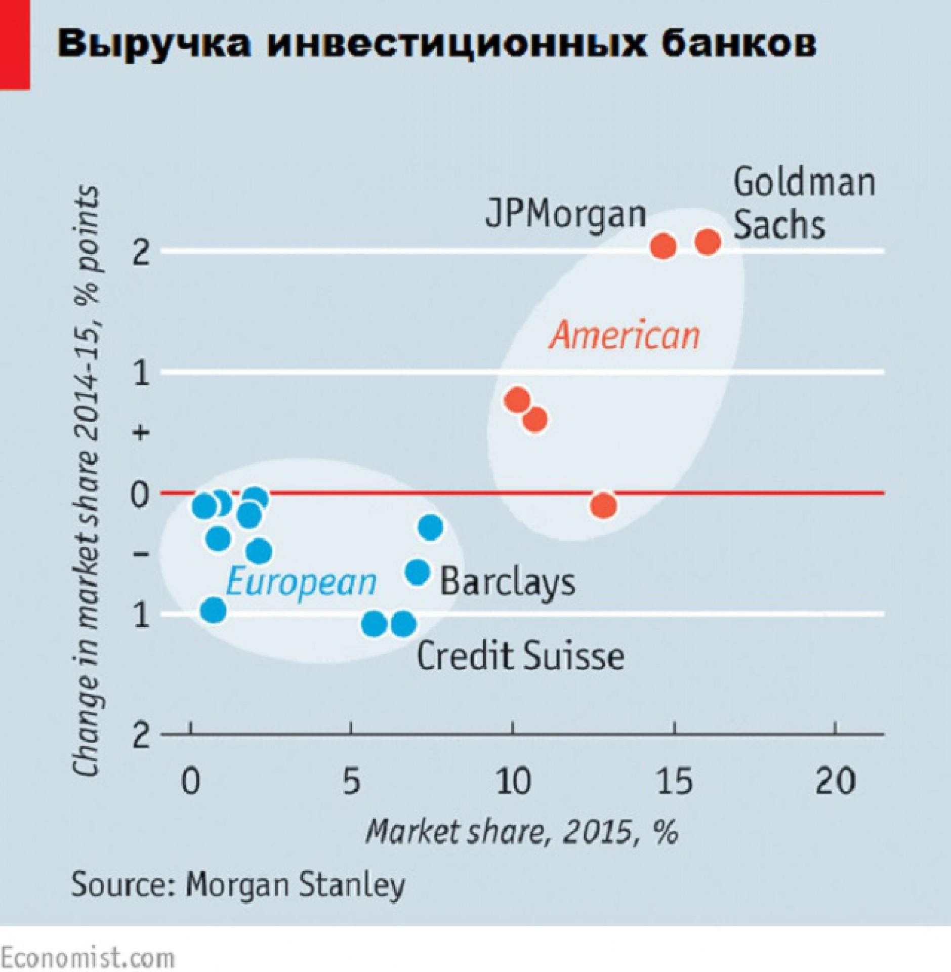 Почему банки в США более успешны, чем в Европе?
