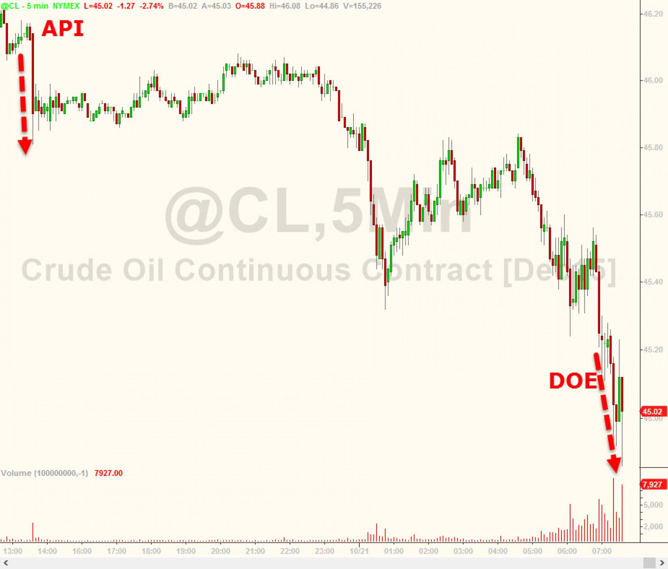 Нефть дешевеет под давлением негативных факторов