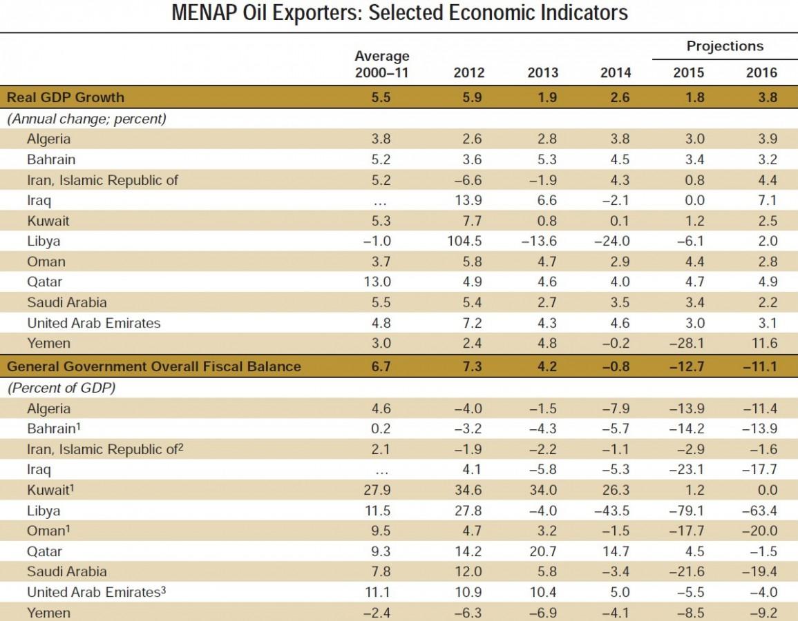МВФ: Ближний Восток столкнется с дефицитом в $1 трлн
