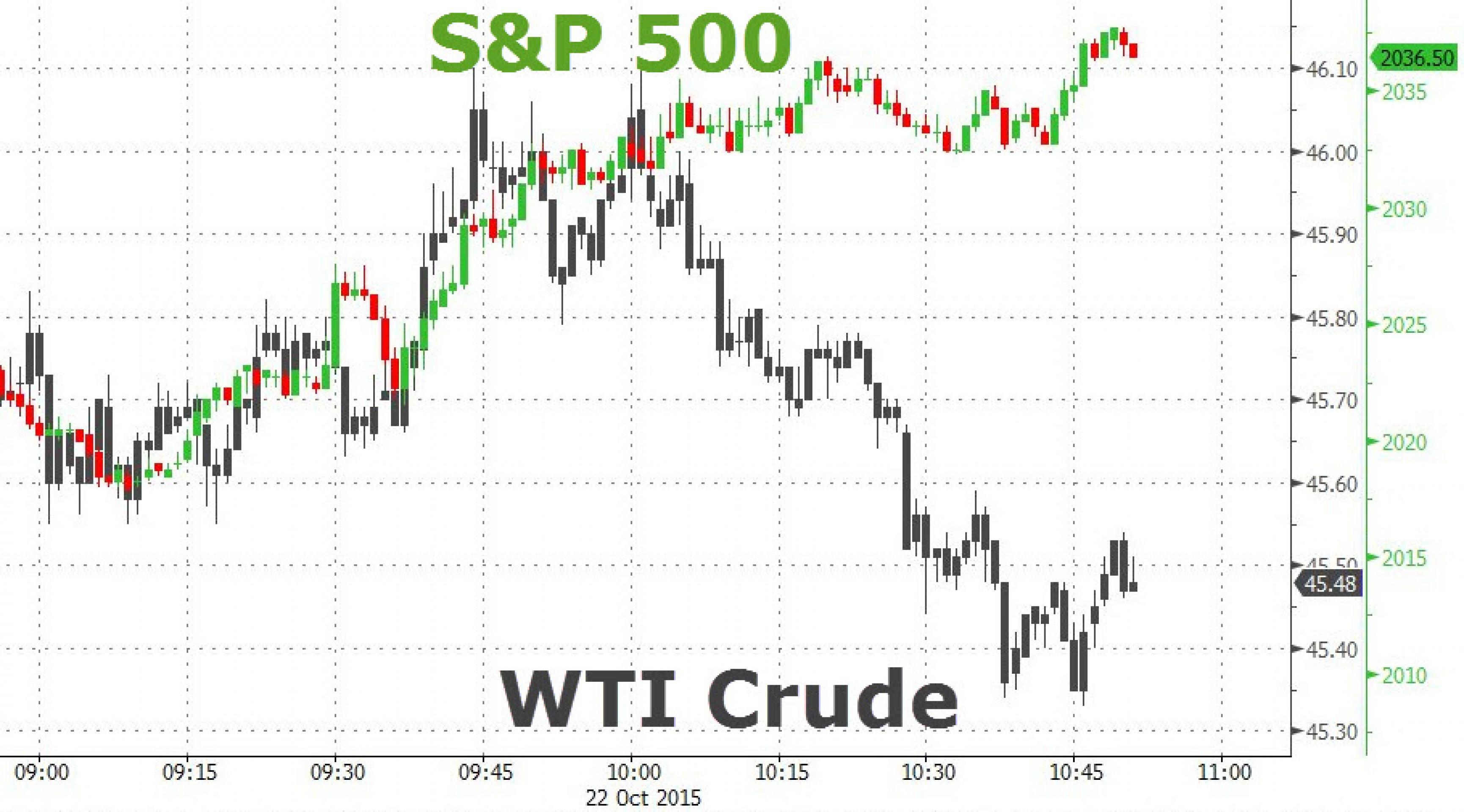Рубль и нефть: каждый сам по себе