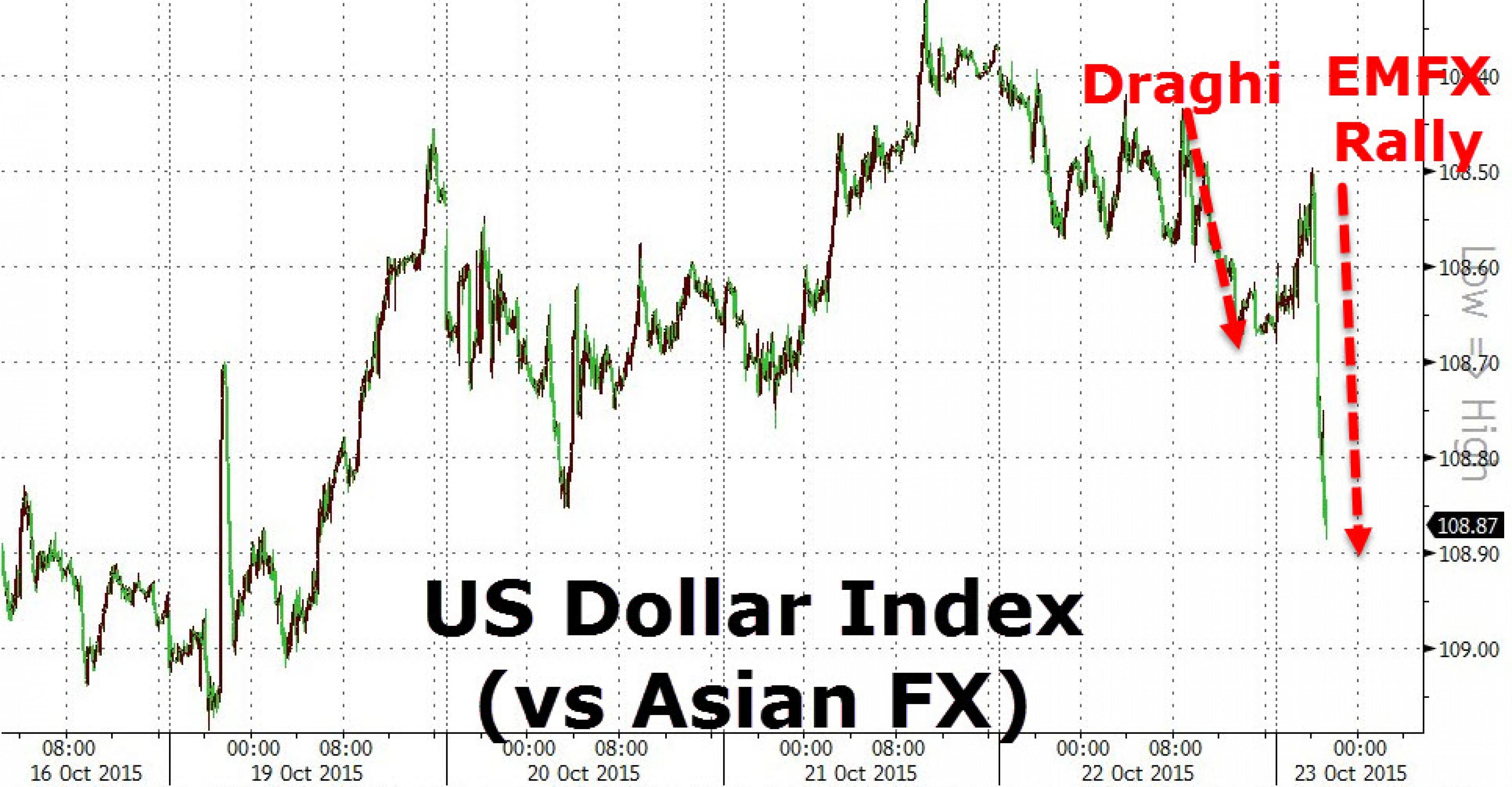Драги обеспечил ралли валют развивающихся стран