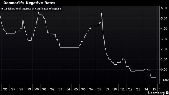 Датские отрицательные ставки