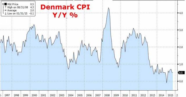 Инфляция в Дании