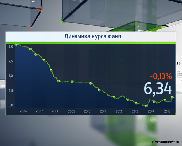 Динамика курса юаня: 2006 - 2015 гг.
