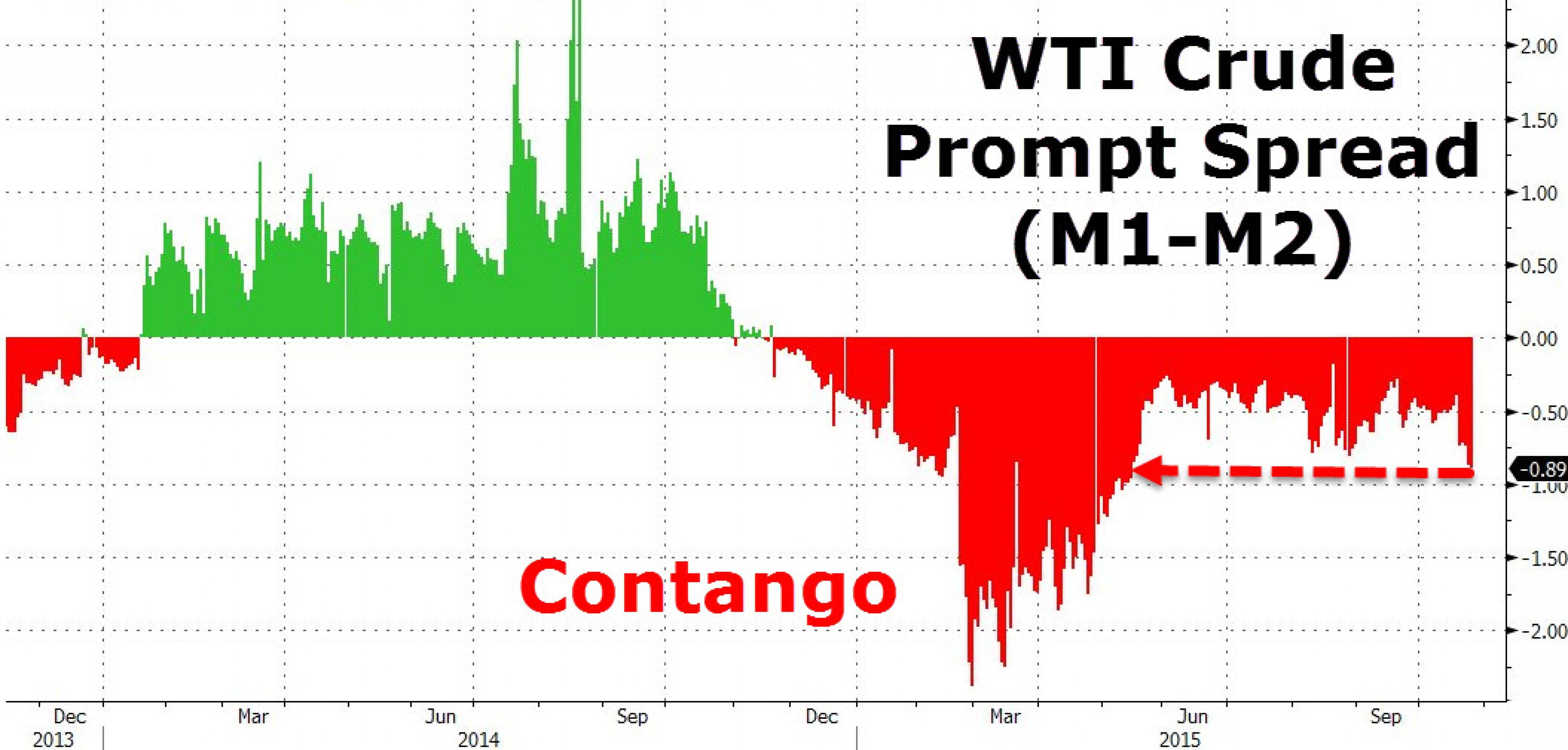 США снова наращивают импорт нефти