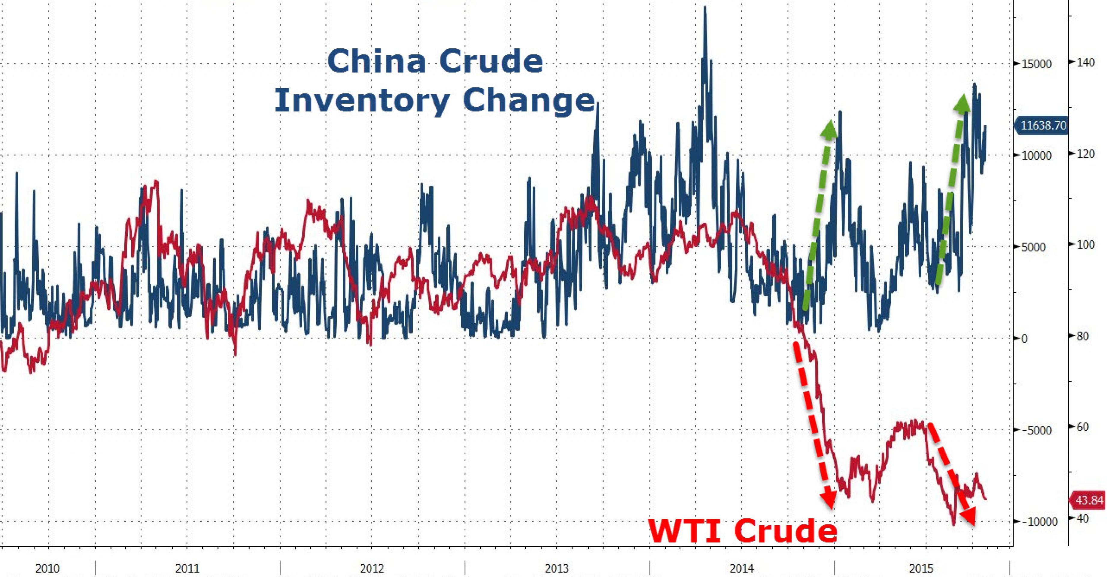 Нефтяные резервы: Китай покупает, США продают