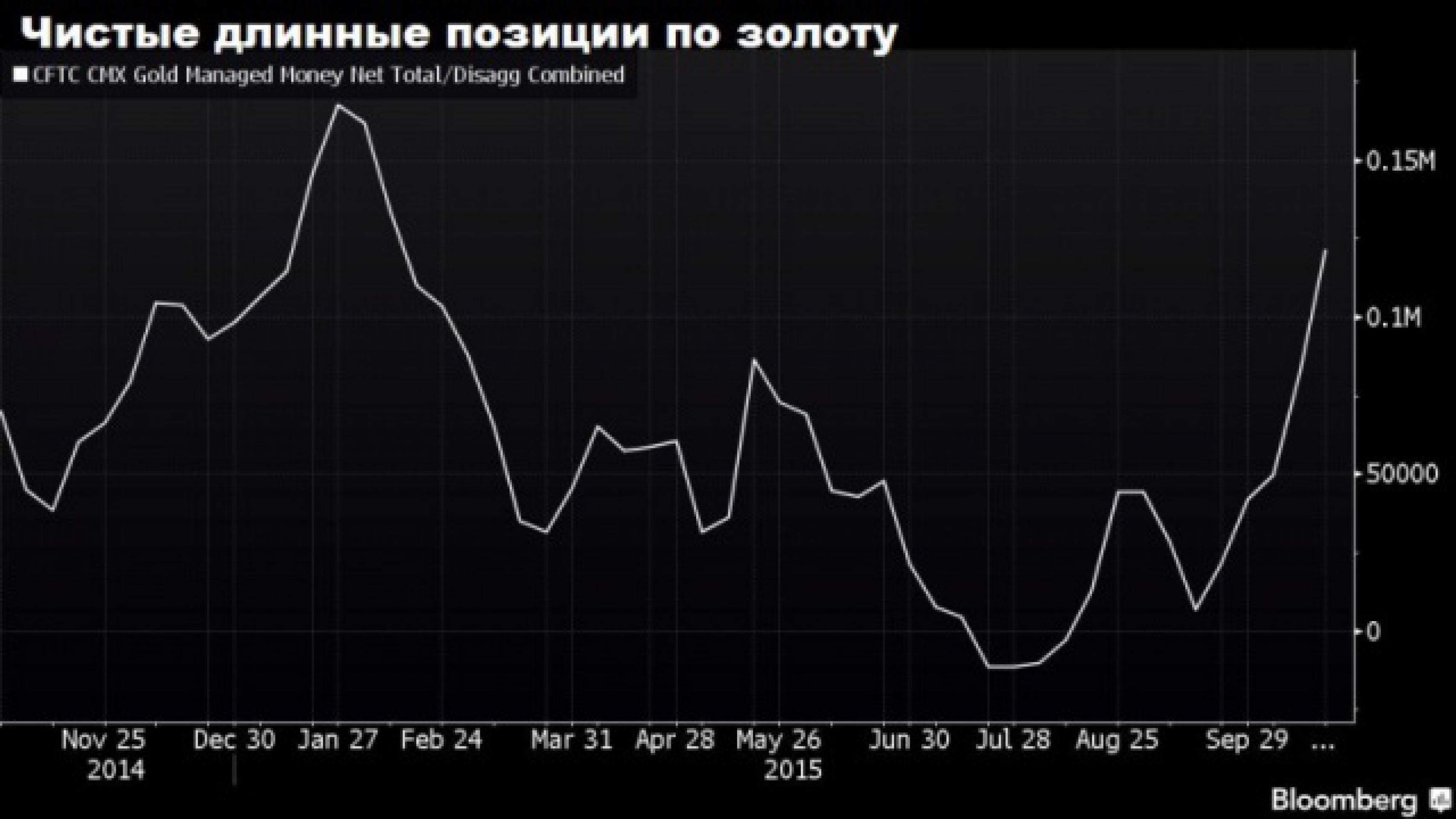 Россия не меняет предпочтений: покупает золото
