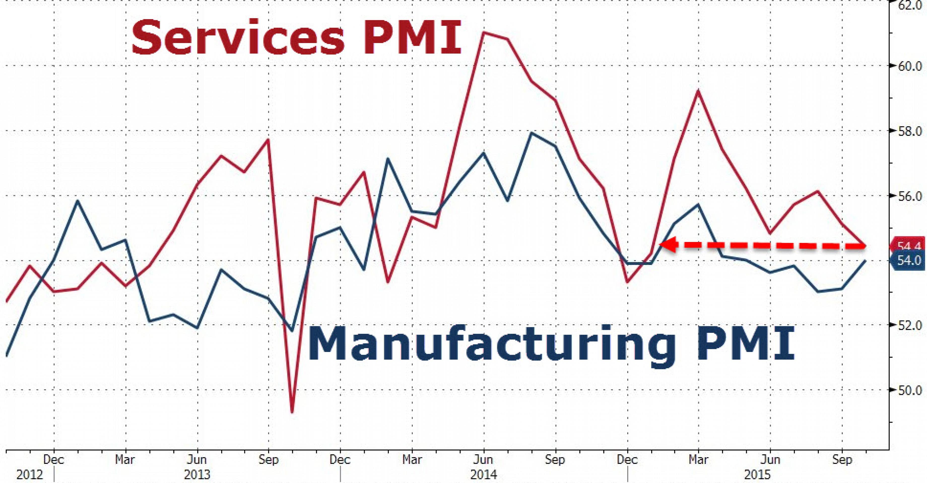 ФРС в растерянности. Рынку надоела неопределенность