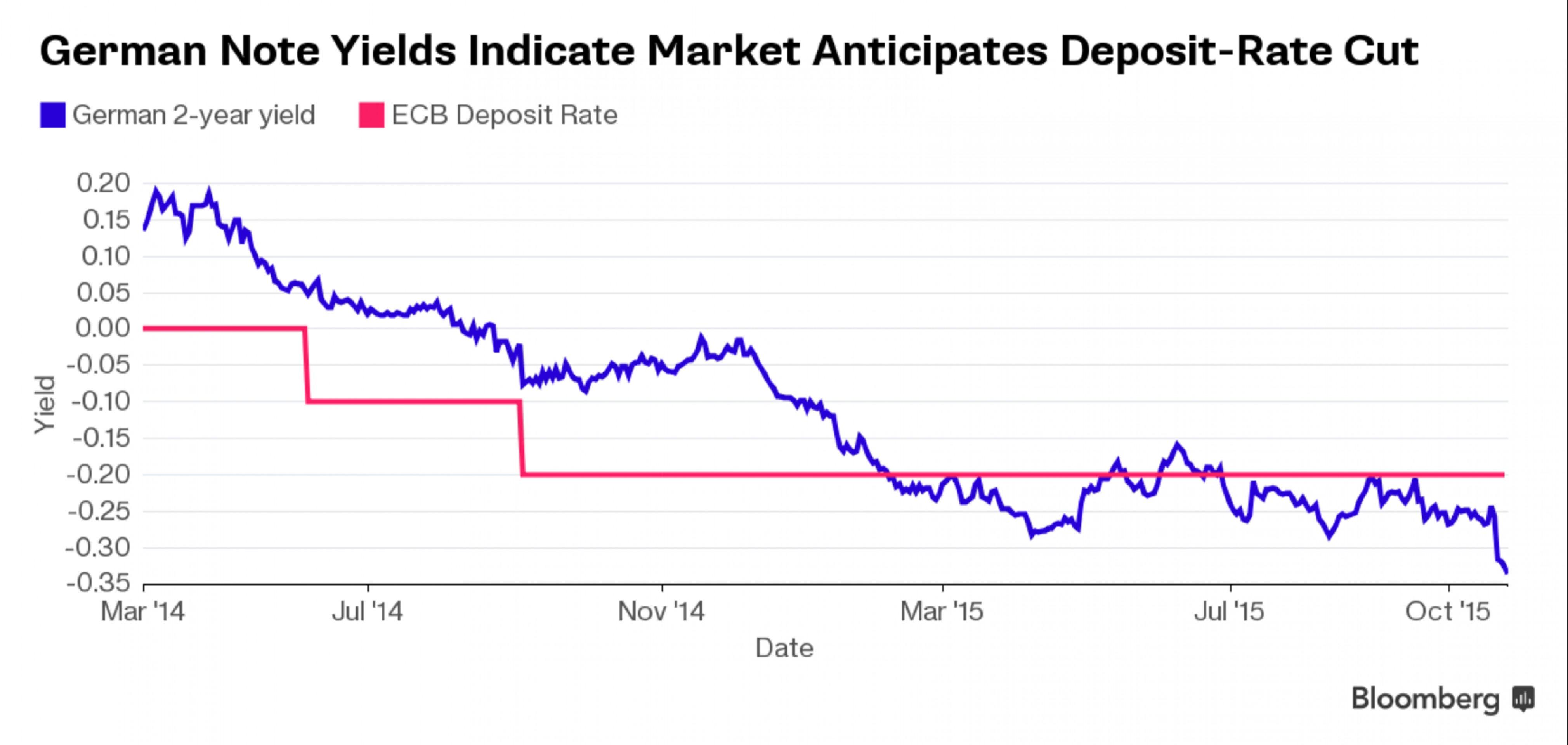 Рынок требует от ЕЦБ снижения депозитной ставки