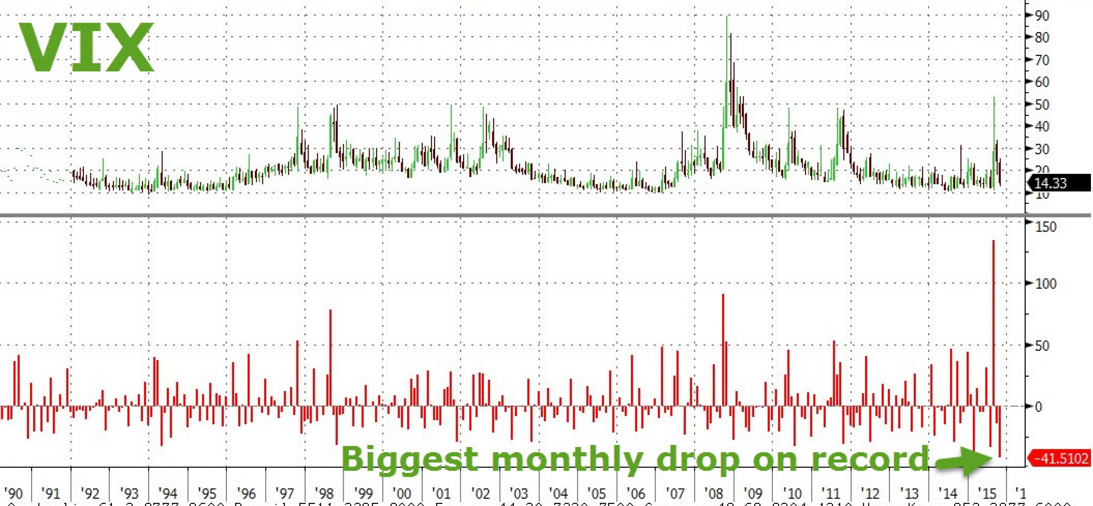 Как S&P 500 ставит рекорд скорости