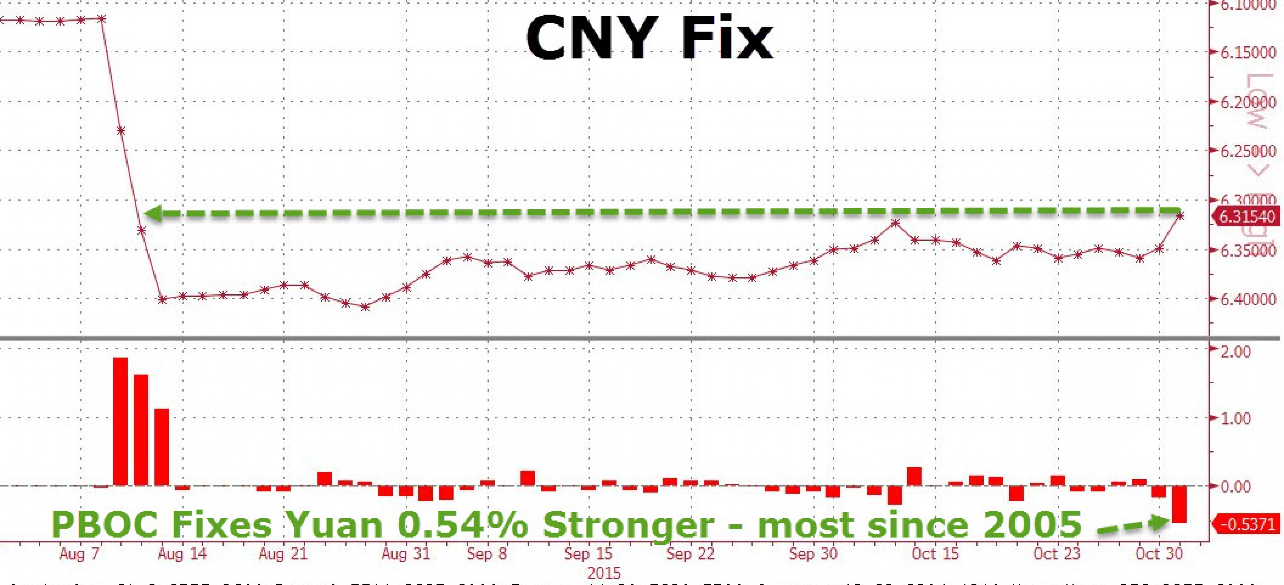 Юань вновь ослаб после рекордного укрепления