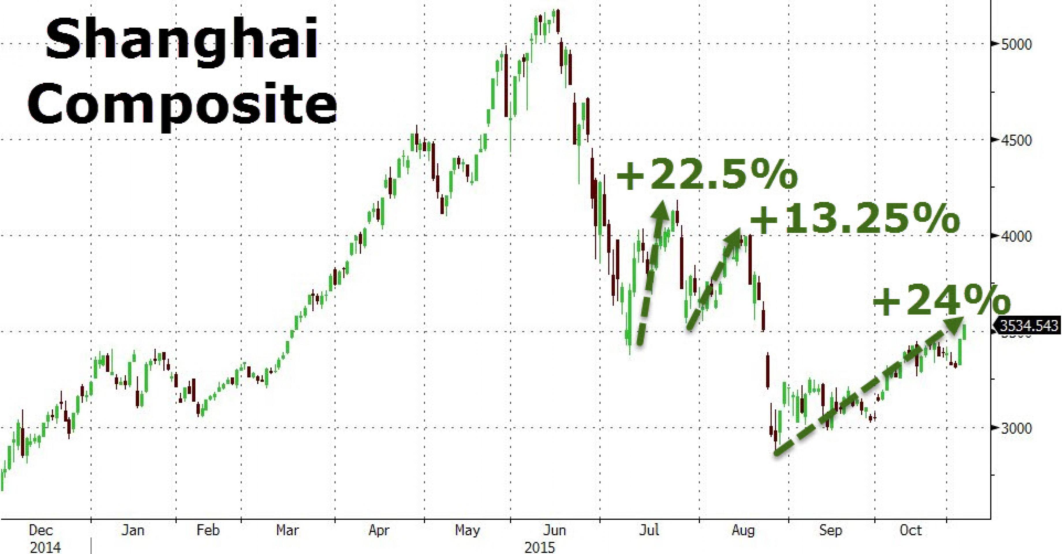 Китайские горки: акции выросли на 24% с августа