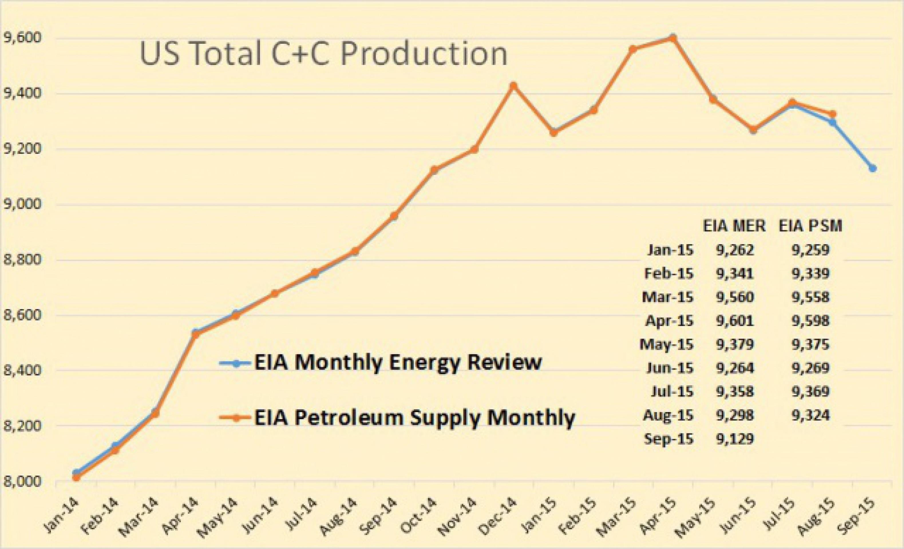 Как США удается наращивать добычу нефти?
