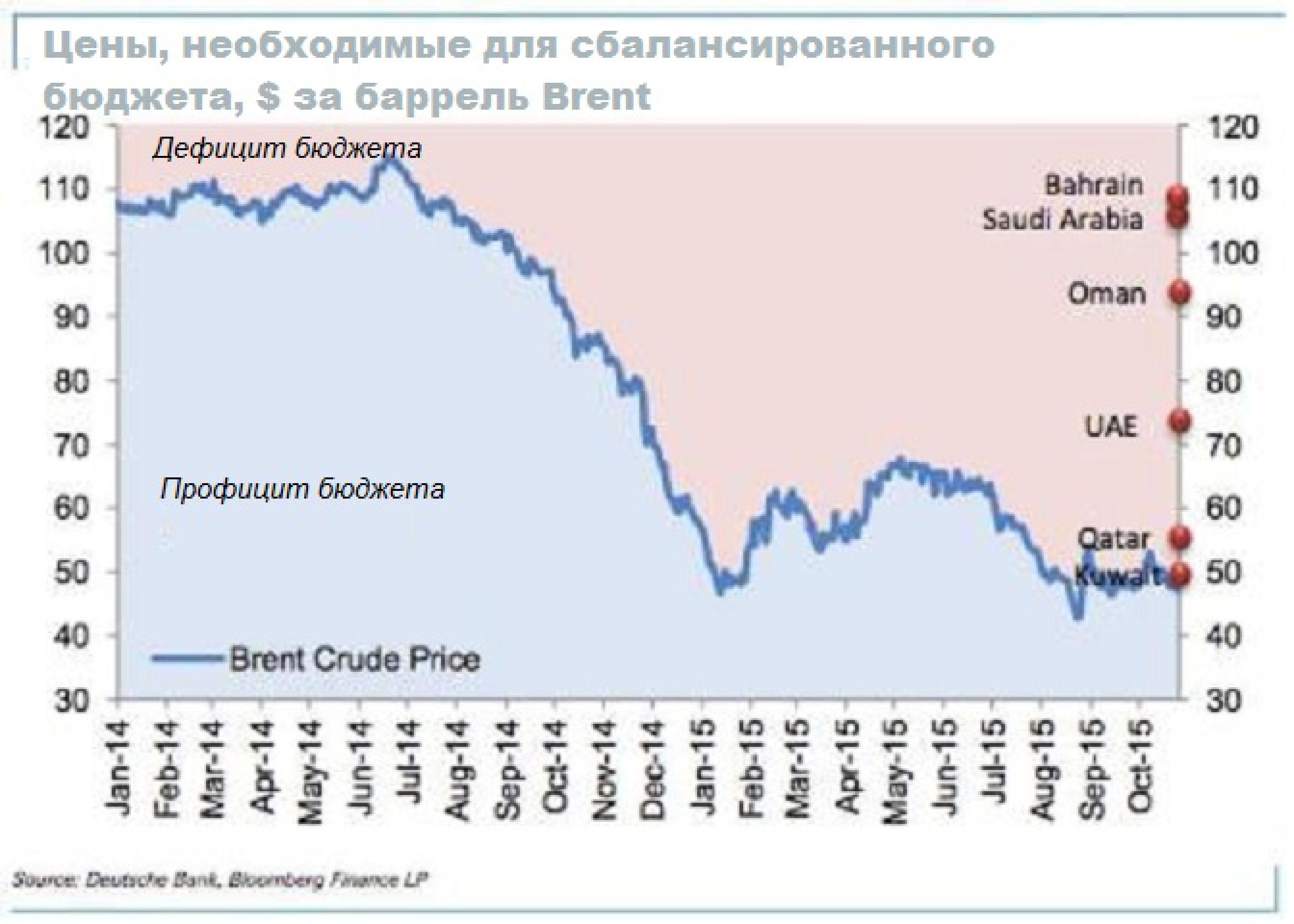 Сбалансированный бюджет по нефти стран ОПЕК