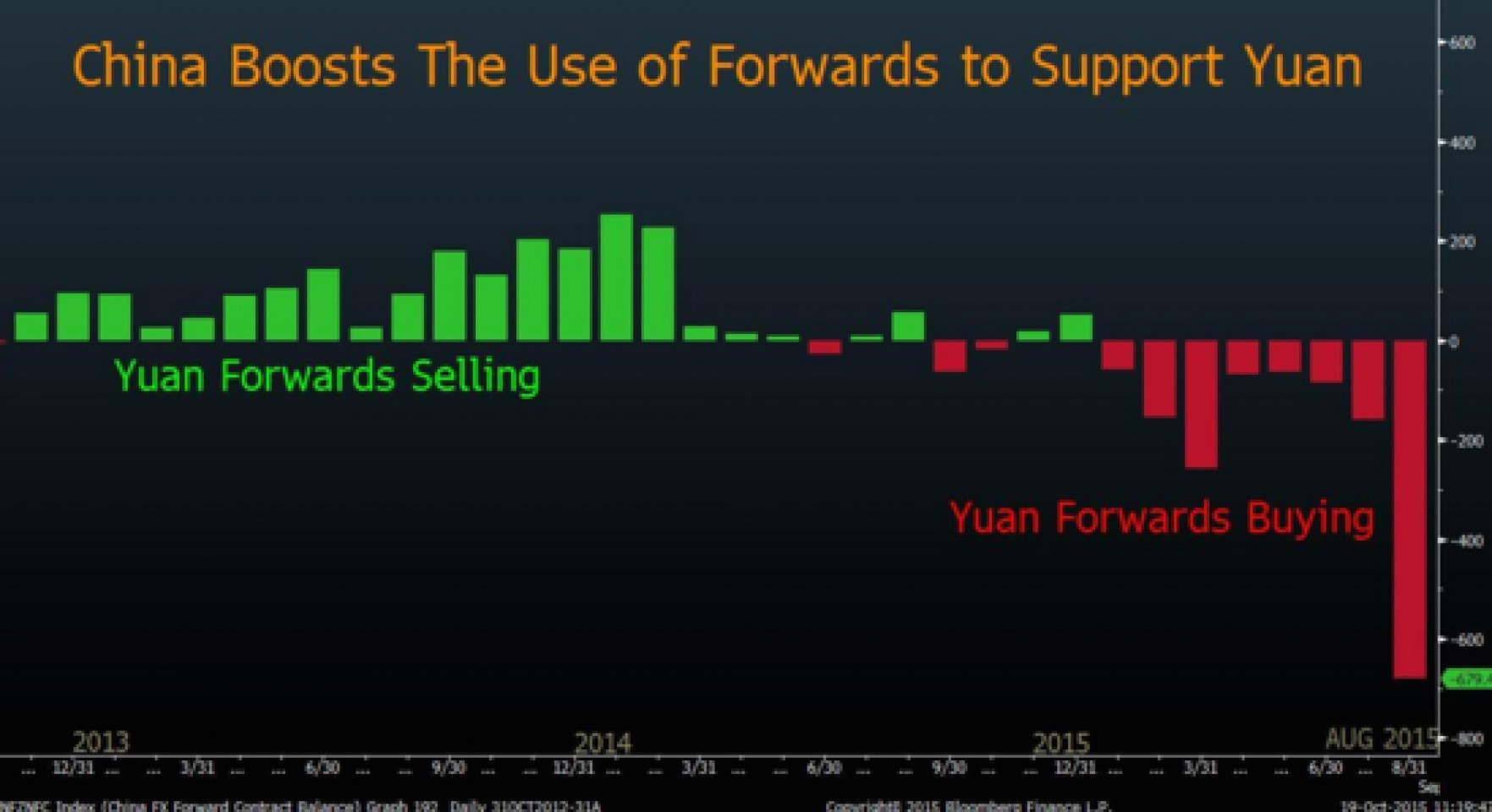 За счет чего Китай смог нарастить ЗВР?