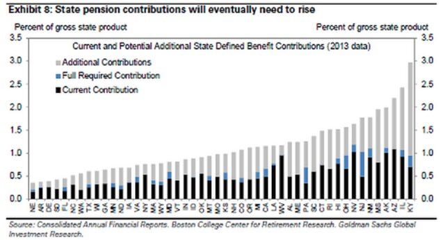 Дефицит пенсионных фондов США