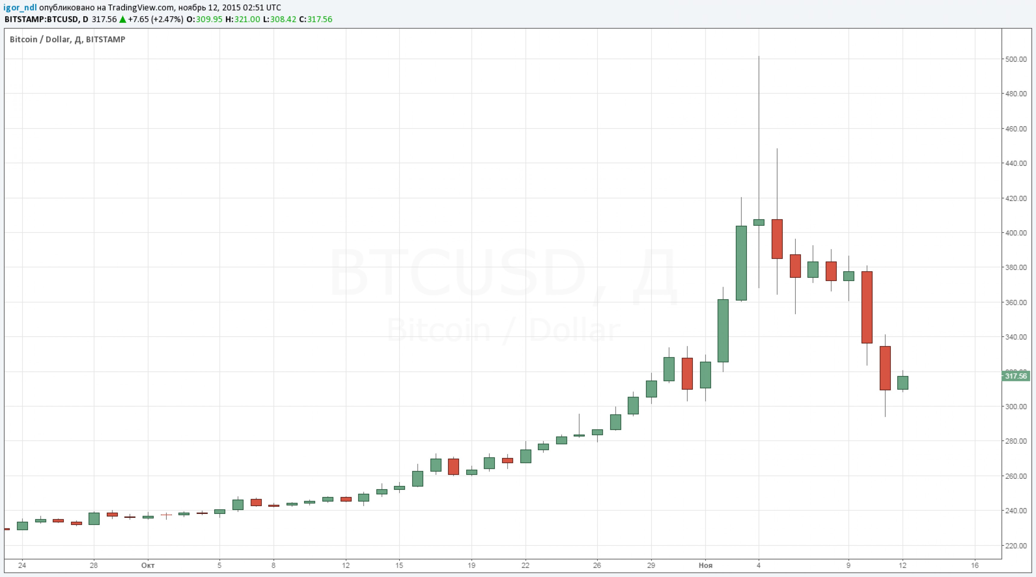 Эффект гравитации. Bitcoin подешевел на 40%