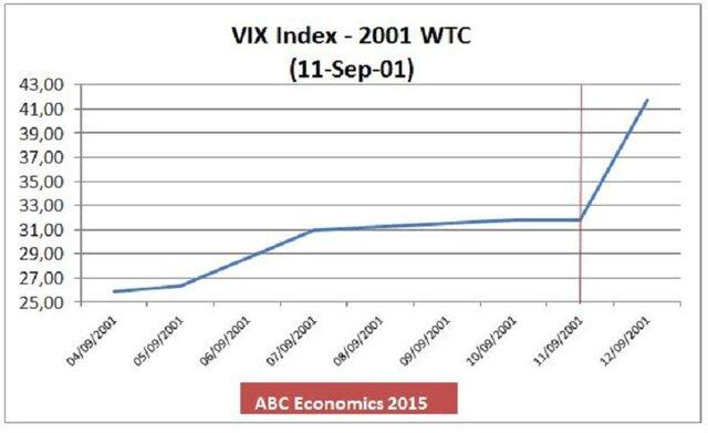 Атаки террористов и индекс страха VIX
