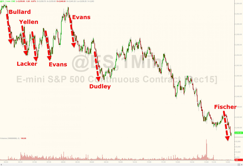 Почему выступления членов ФРС - пустая болтовня